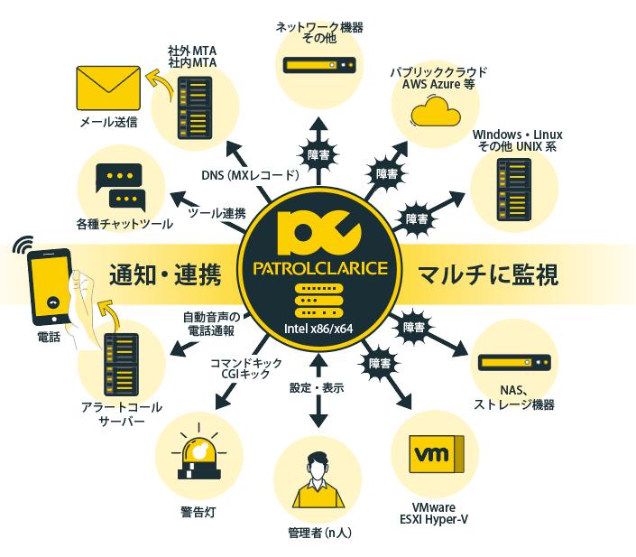 エージェントレスで様々な機器の総合監視が可能