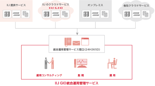 IIJ GIO統合運用管理サービス