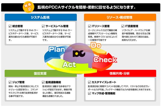 監視のPDCAサイクルを簡単・柔軟に回せるようになります。