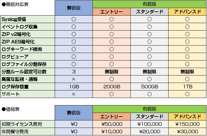 ログハンター機能対応表