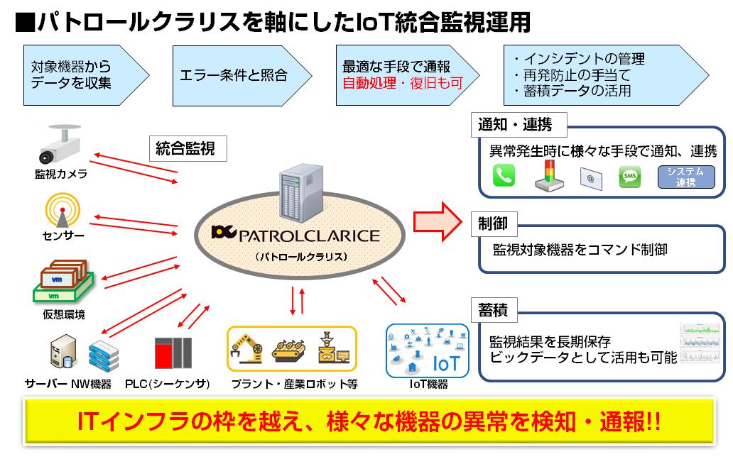 IoT統合監視の概要(イメージ)