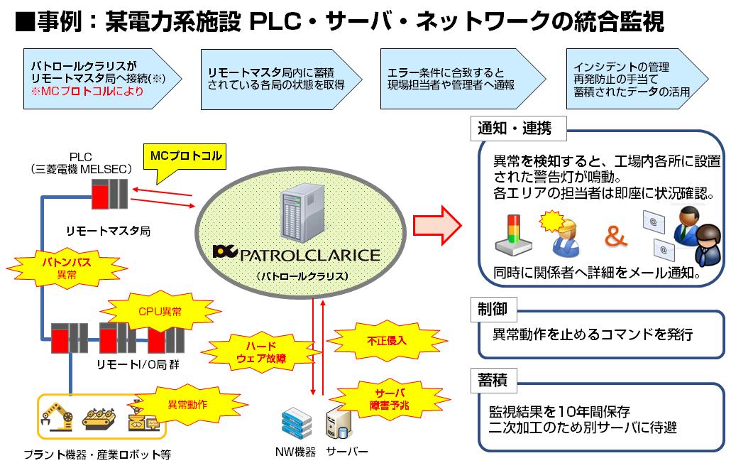 パトロールクラリス IoT統合監視事例