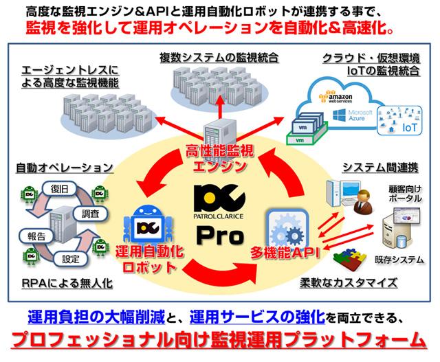 監視を強化して運用オペレーションを自動化&高速化