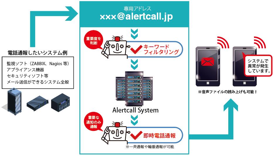 担当者へ電話で即時通報を行うクラウド型ロボット電話通報サービス