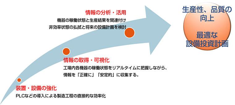 製造業におけるIoT化の目的