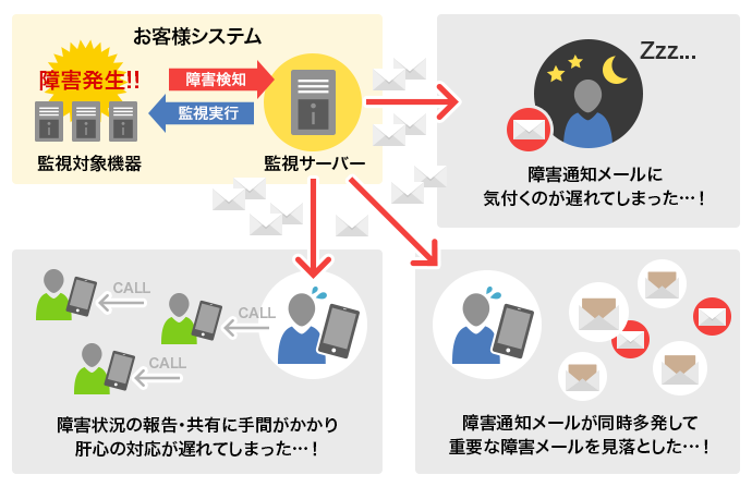 クラウド型自動電話通知サービス。有人通報の自動化により運用コスト削減に貢献