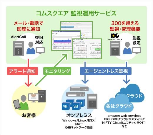 監視運用サービス(MSP) 導入イメージ