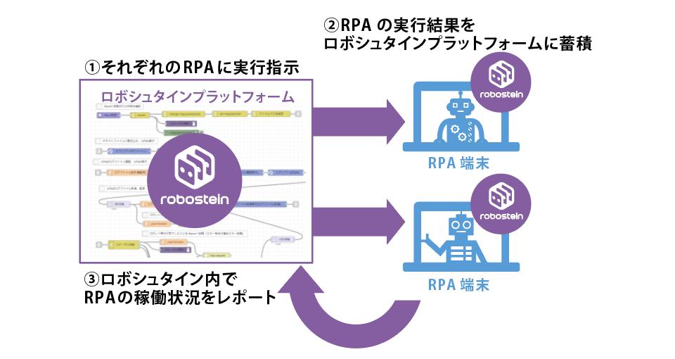 RSエージェントをRPA端末に設置することにより、RSから各RPA端末にシナリオ実行指示が可能になり、RPAの稼働状況はRSプラットフォームですべて管理。RSのレポートでRPAにより業務を自動化したことによってどれだけの工数が削減されたのかを可視化することも可能になり、レポーティングの手間も解消。