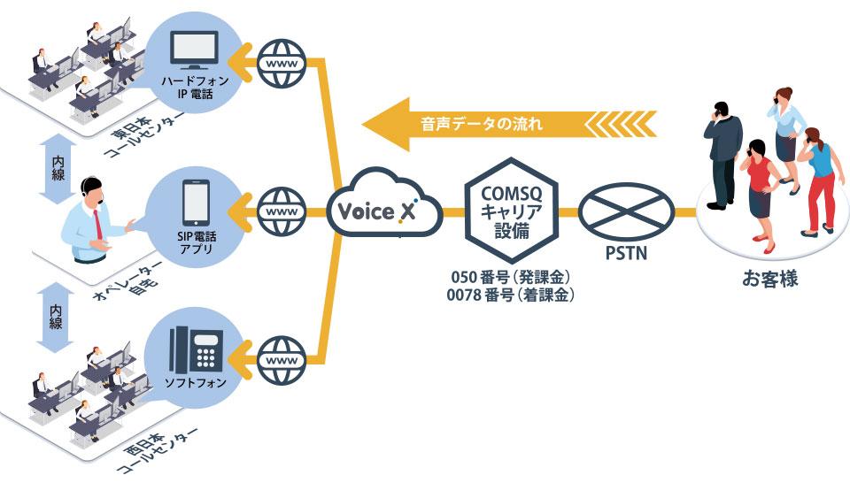 「VoiceX」の活用例