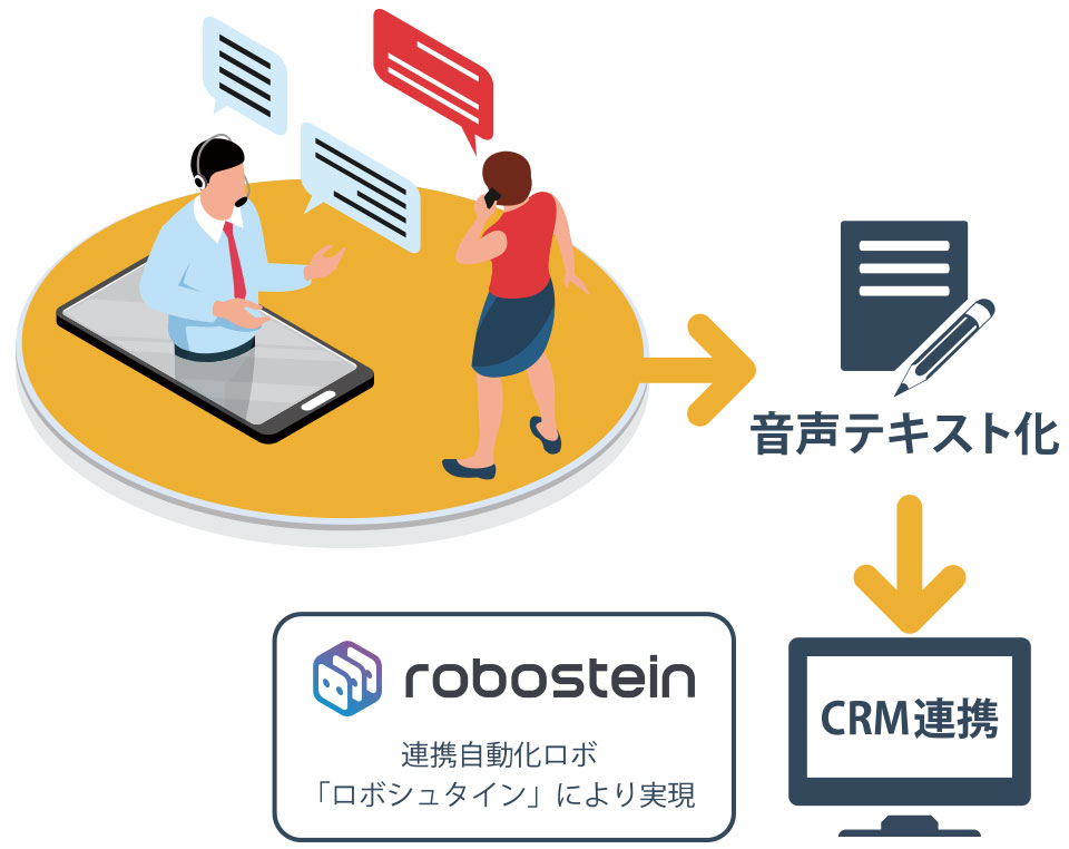 ロボットによるCRM連携で通話履歴や音声テキスト化データを自動連携。